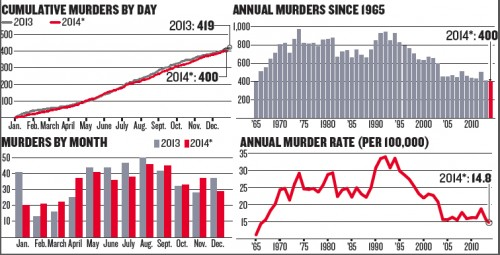 Chicagos 2014 murder total on track for another low but