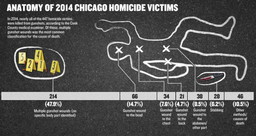 Homicide Watch Chicago Mark every death Remember every victim