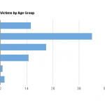 Victims by Age Group