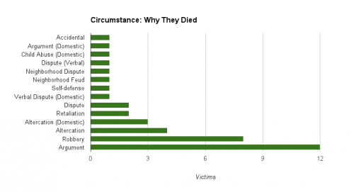 The most commonly listed reason for a homicide--12 cases--was an argument, according to data provided by MPD. Other circumstances include robberies (eight cases) and altercations (seven cases, including domestic).