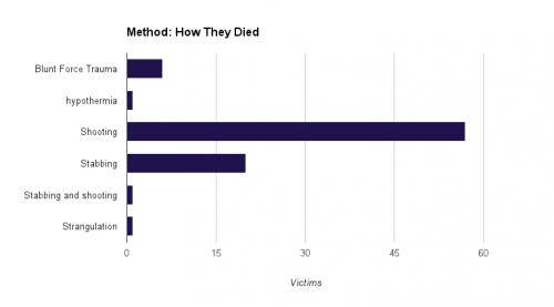 Shootings remain the most common cause of death, with 57 killings, down from 77 last year. Twenty people died in stabbings, six of blunt force trauma, one of strangulation and one of hypothermia.