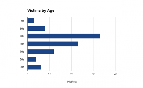 The most common age for victims was 21 years old, and almost two-thirds were in their 20s (33 victims) or 30s (23 victims) when they died.