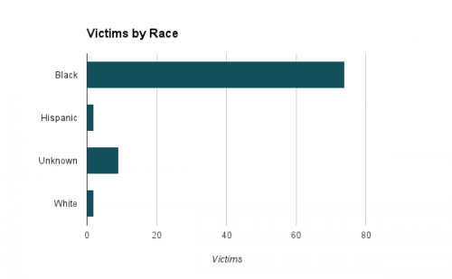 Seventy-four victims were black, two were white, two were Asian and two were Hispanic (the remaining are unknown).