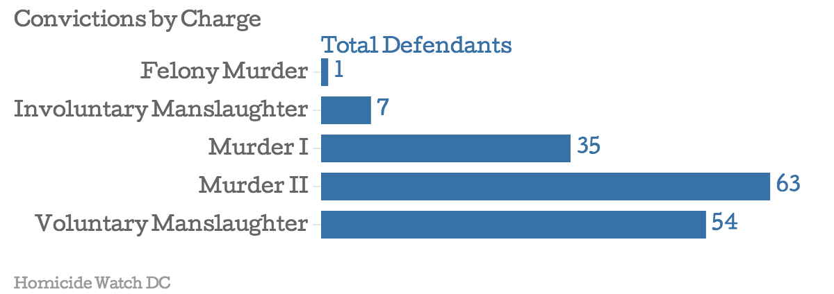 How Those Convicted Of Murder Are Sentenced In Dc Homicide Watch